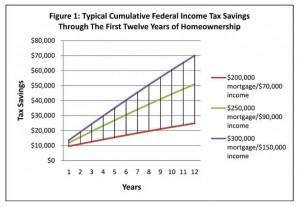 tax-benefits-fig-1